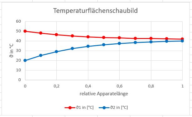 Temperaturfl%C3%83%C2%A4chenschaubild.PNG